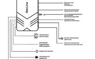 Карта монтажа сигнализации StarLine (инструкция по эксплуатации)