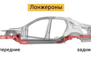 Что такое лонжерон в автомобиле