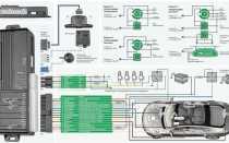 Точки подключения сигнализации с автозапуском на Ford Focus 2